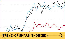 Trend of share (indexed)